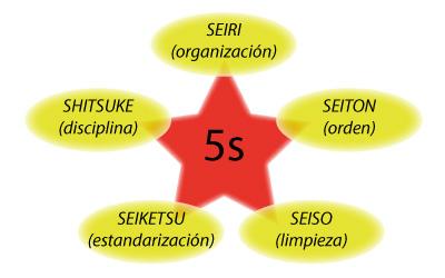 imagen-esquema-workshop-en-las-5s