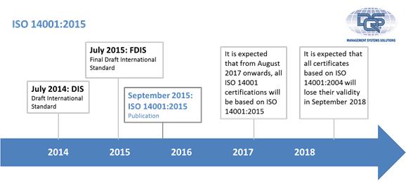 Timeline 14001_DQS