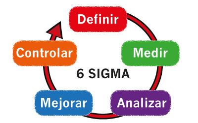 imagen-esquema-six-sigma