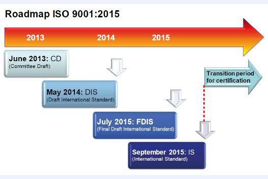 esquema_transicion_ISO_9001