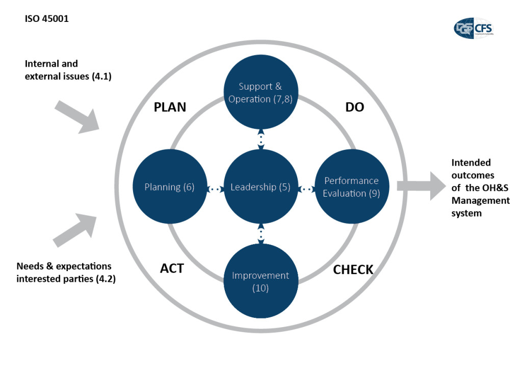 ISO-45001-Process-Flow